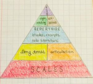 Practice Pyramid
